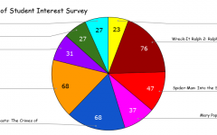 The Results are in! The pie chart above shows the final results of the survey that most students took in November. Ralph Breaks the Internet came out on top with 76 votes, and Creed II tied for second with the new Fantastic Beasts film. Photo by Kenneth Foran