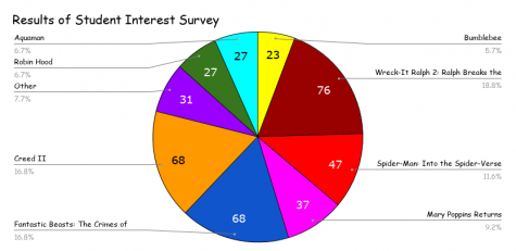 "The Results are in! The pie chart above shows the final results of the survey that most students took in November. ""Ralph Breaks the Internet"